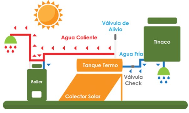 Imago energ a solar t rmica - Agua caliente solar ...